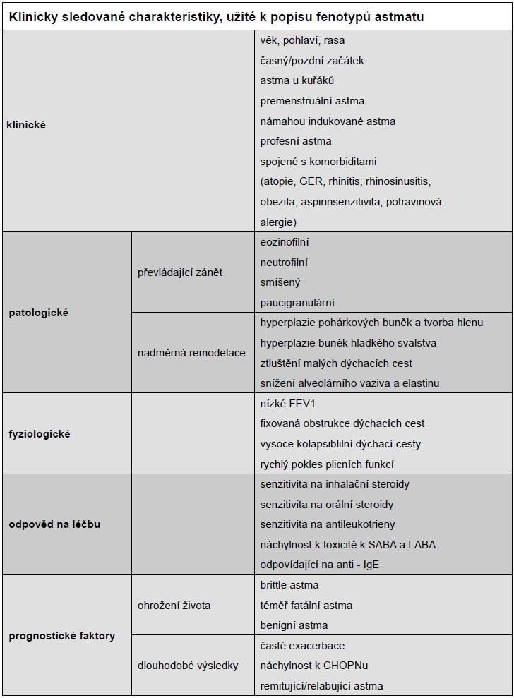 Klinicky sledované charakteristiky, užité k popisu fenotypů astmatu